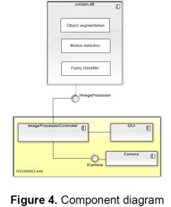 ComponentDiagram2